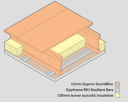 gypframe resilient bar soundproofing build up