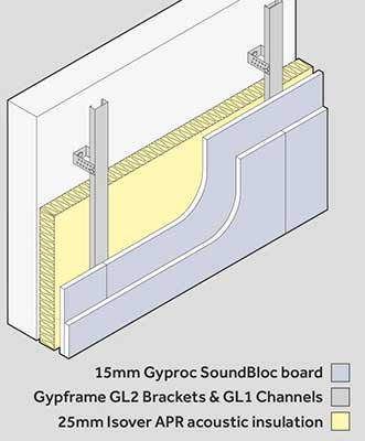 Gypliner Universal Wall Lining For Soundproofing Walls