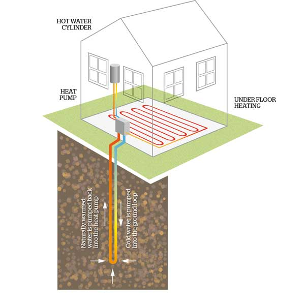 How boreholes can power your ground source heat pump
