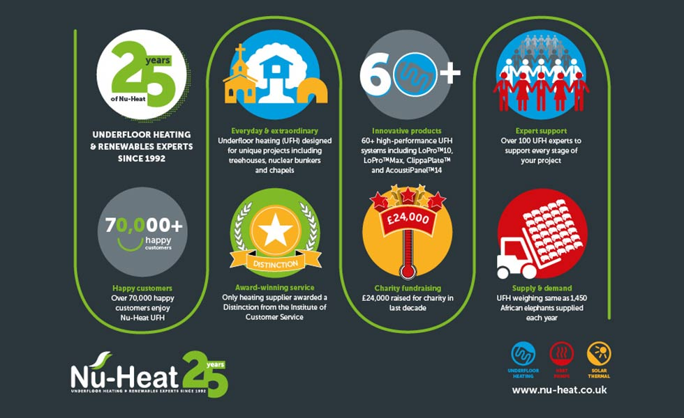nu heat infographic