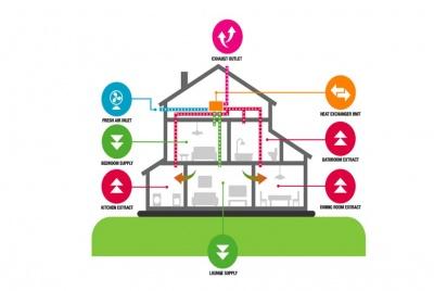 central ventilation infographic