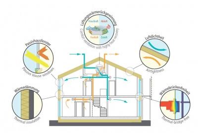 ecohome infographic