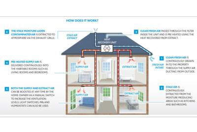 Mechanical Ventilation Amp Heat Recovery Mvhr
