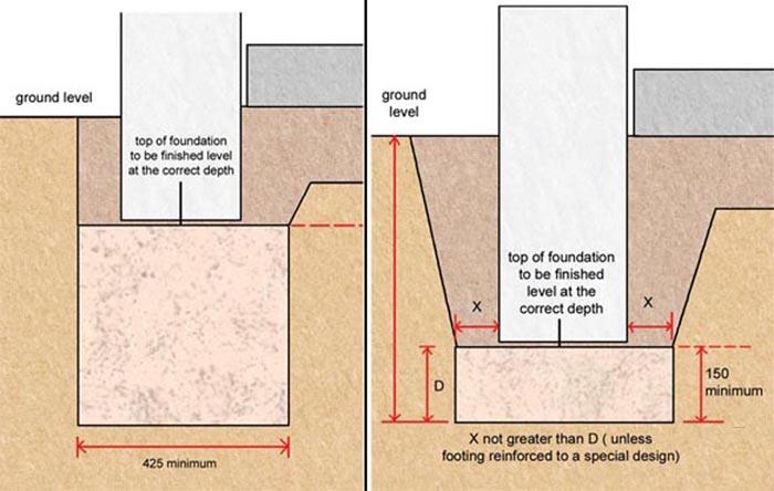 Схема ленточных фундаментов и котлована