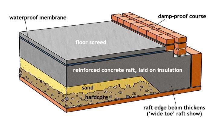 Схема фундамента плота