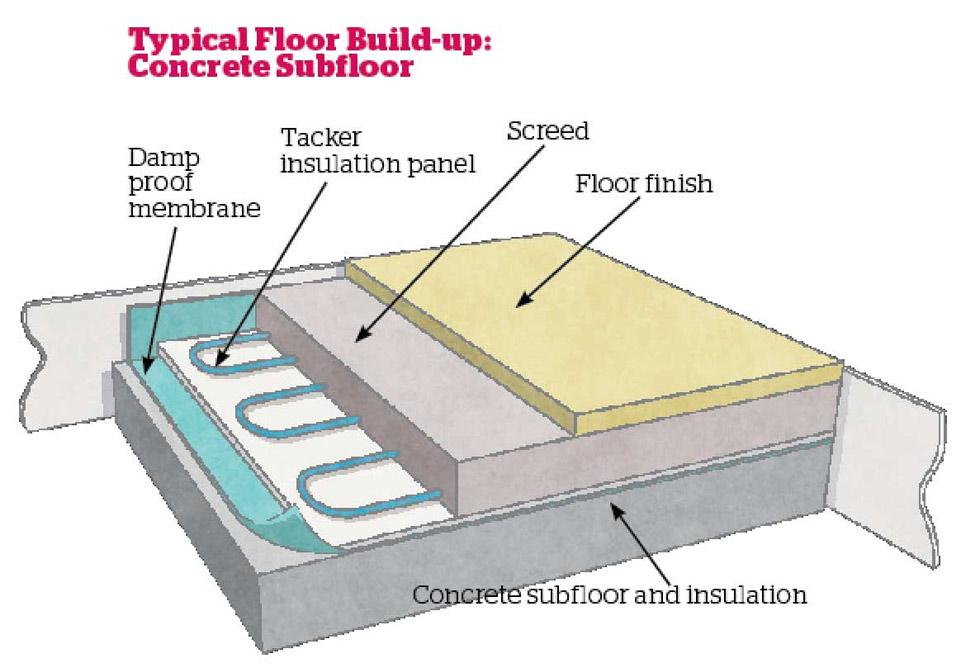 Underfloor Heating  A Beginner U0026 39 S Guide