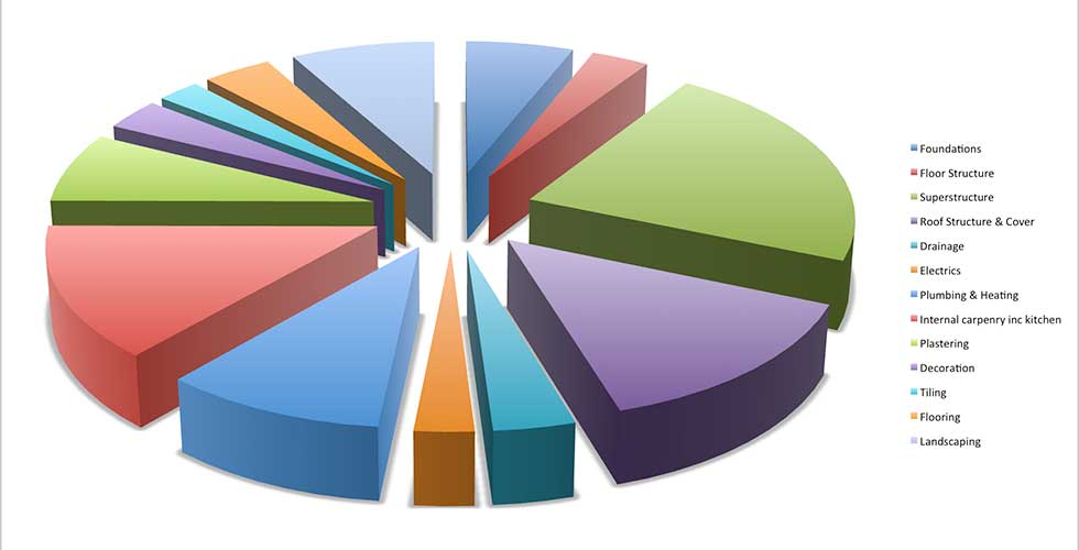 Pie chart showing how the build costs are split across the different areas of the build