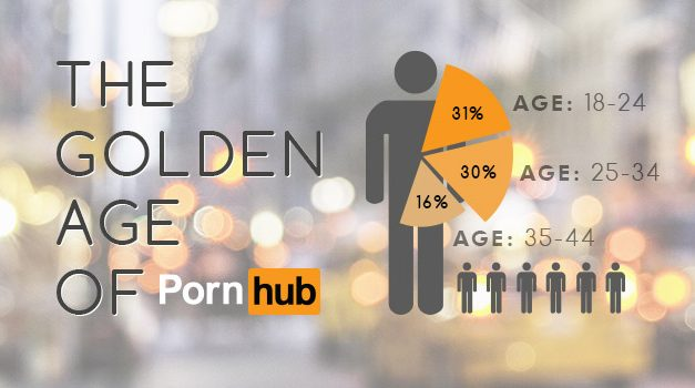 The golden age of Pornhub