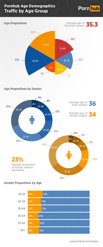 Pornhub age demographics infographic