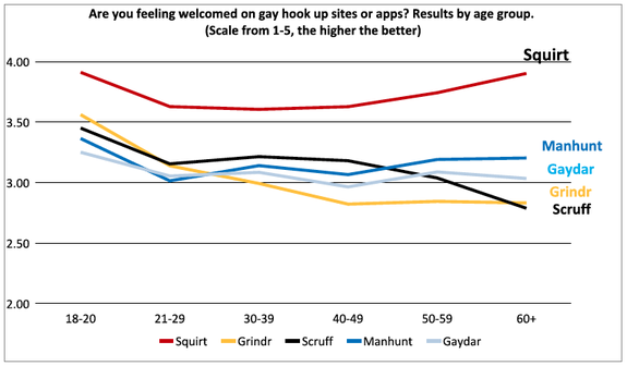 Squirt.org Survey Results by Age