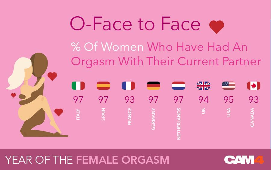 CAM4 International Orgasm Sex Survey Results