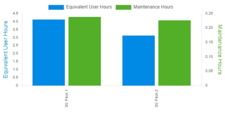 intelligent play facility data insights usage monitoring graph