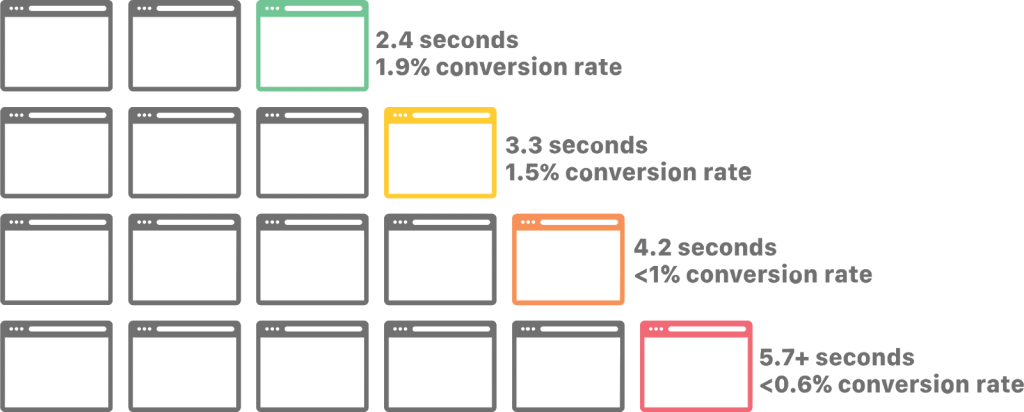 How page speed affects conversions