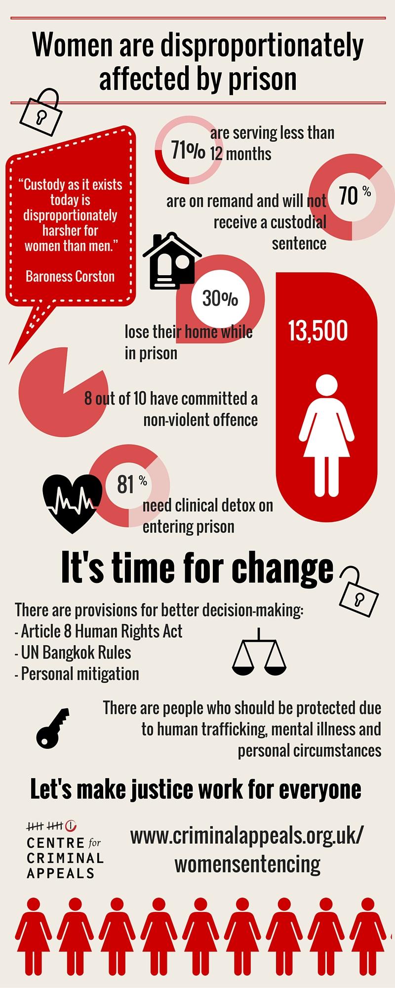 Women+in+prison+remand