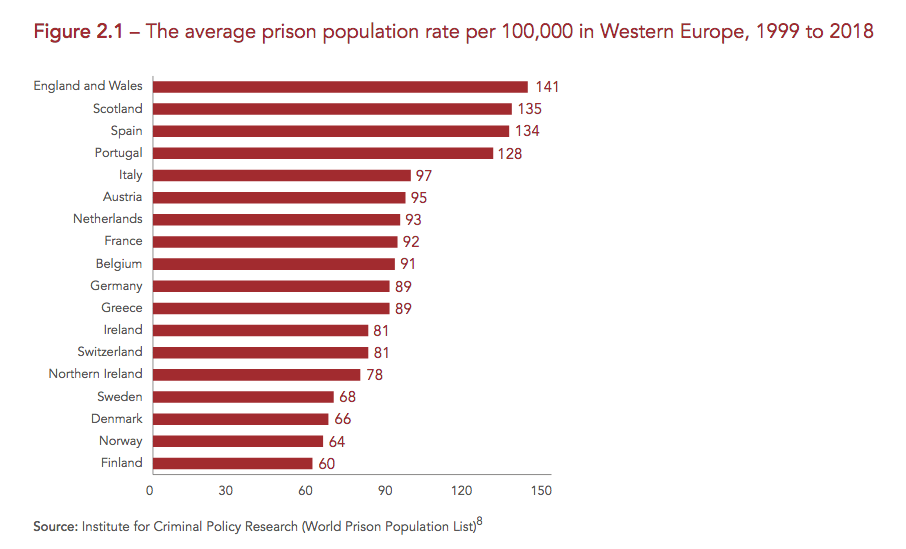 Wales has the highest imprisonment rate in Western Europe