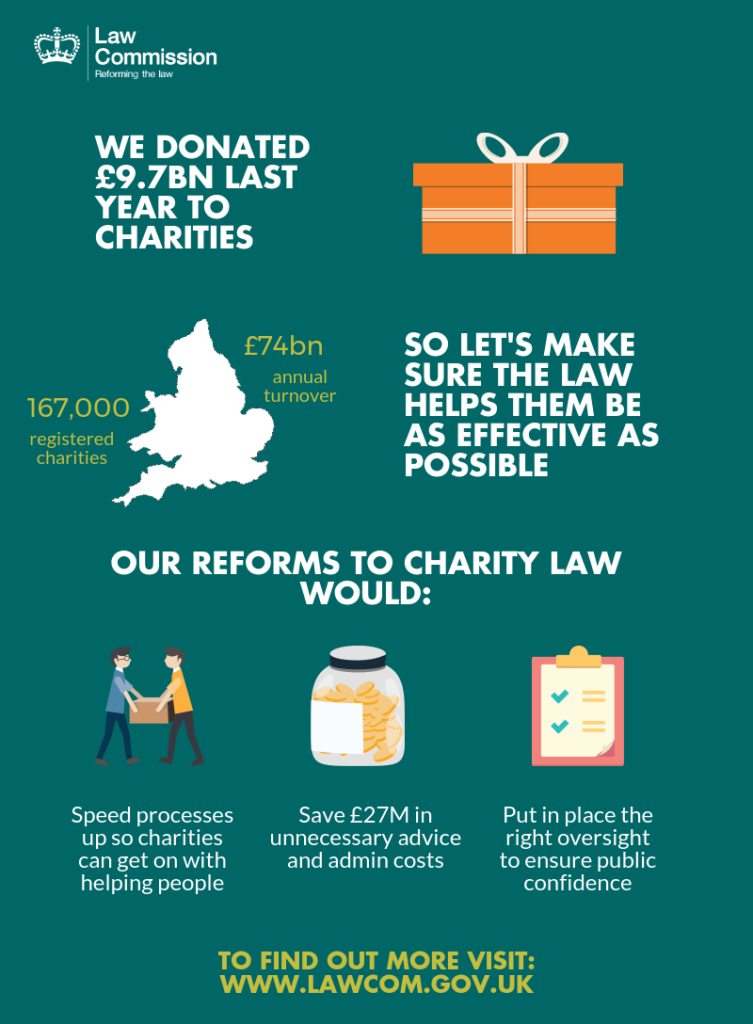 Reforms to charity law could save millions