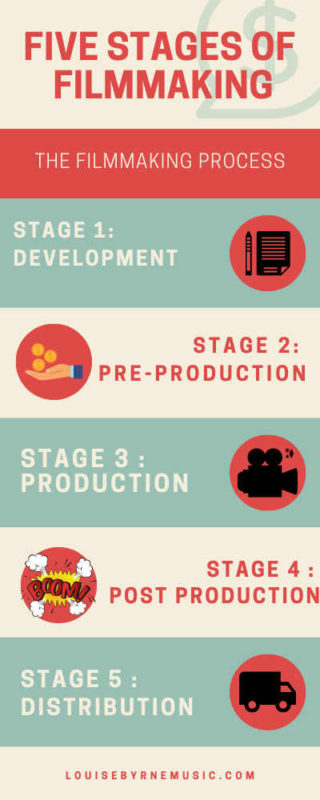 infographic showing the five stages of filmmaking