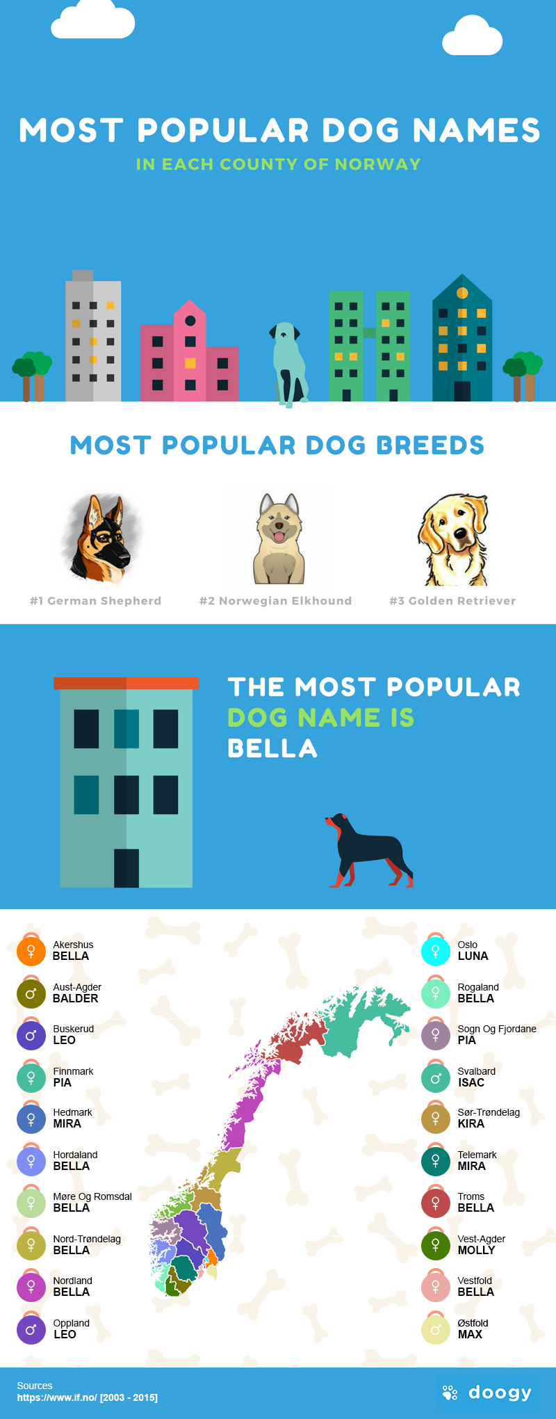 Most popular dog names in Norway