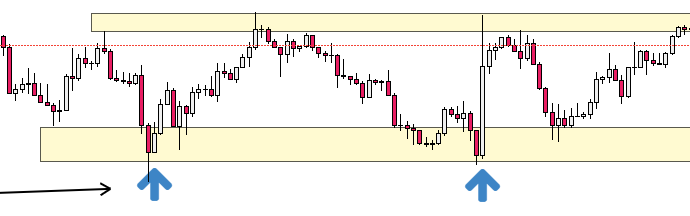 Chart for Double Bottom