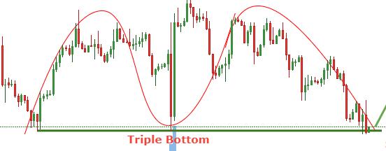 Chart for Triple Bottom