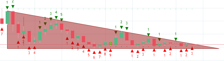 Chart for Descending Triangle