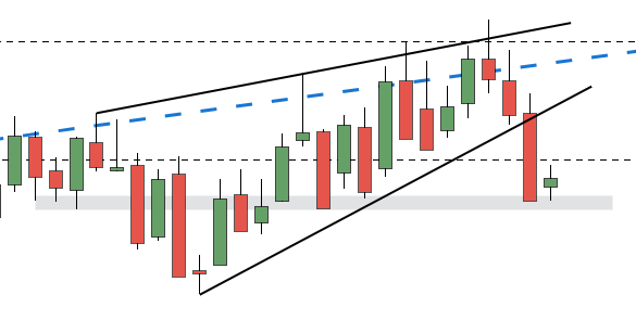 Chart for Wedges