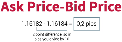 Ask price and the Bid price