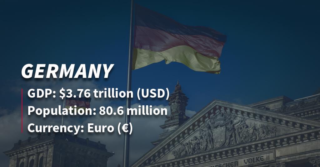 Germany GDP | SquaredDirect