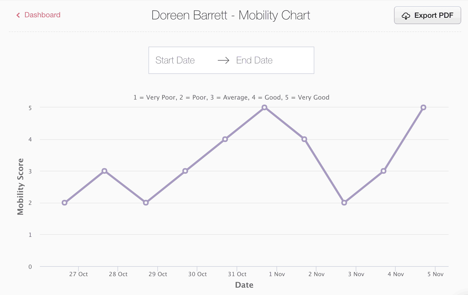 Mobility charts and new features for Log my Care - November 2018 update