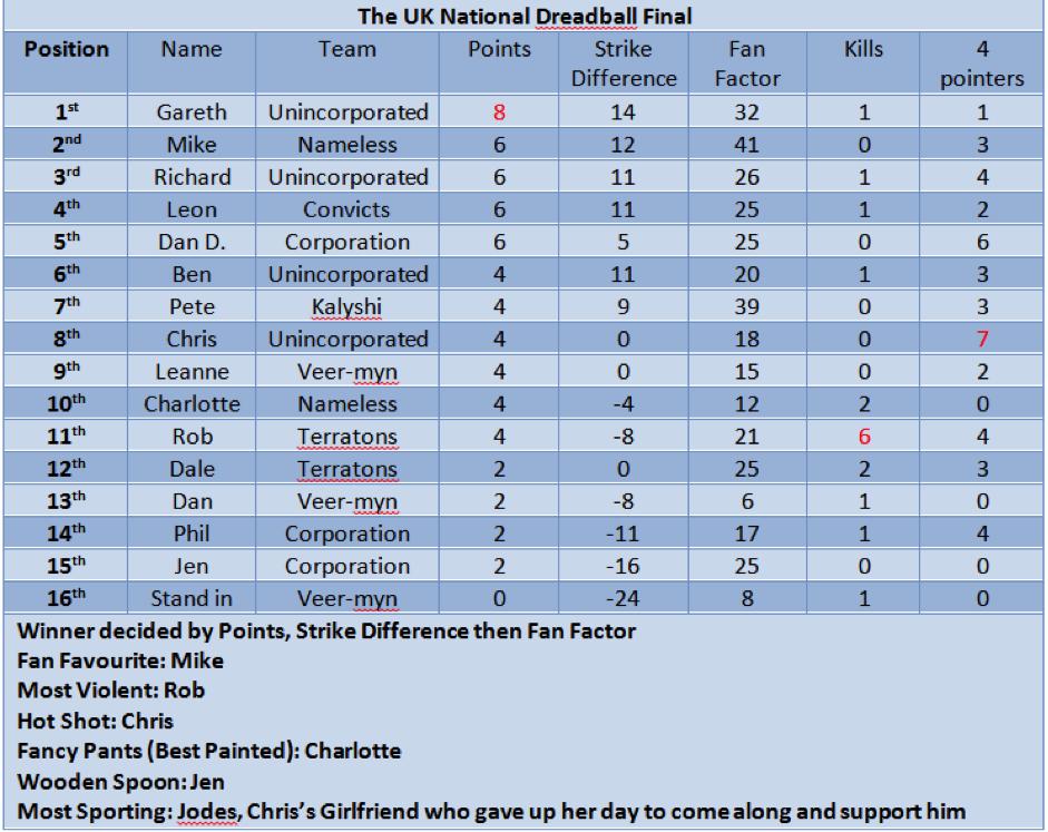 UK National DreadBall Final
