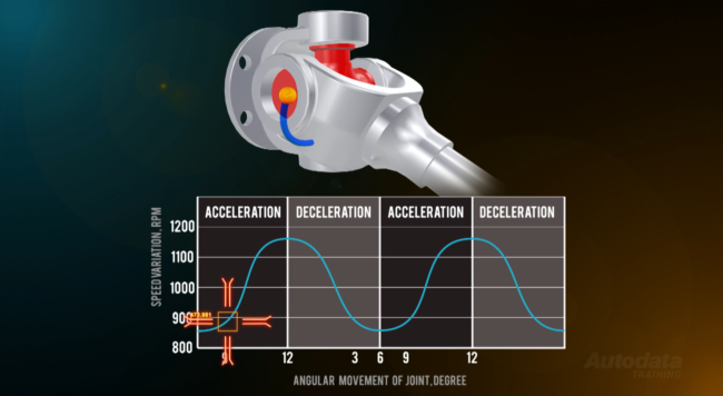 3D representation of a driveshaft