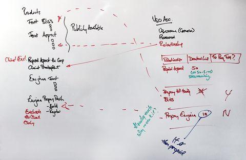Whiteboard customer journey