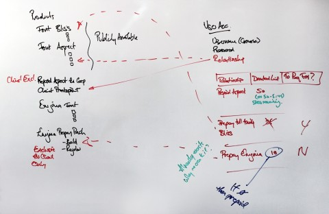 Whiteboard customer journey