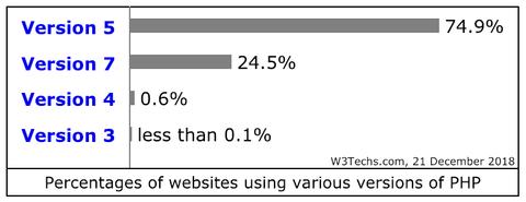 Breakdown of PHP versions
