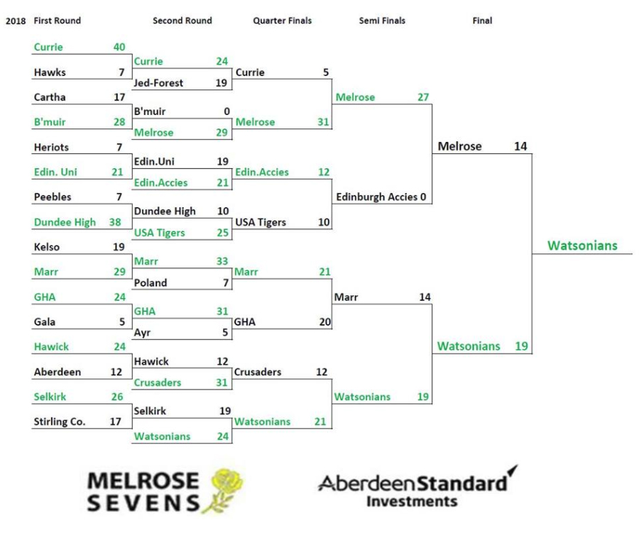 Melrose 7s Results 2018