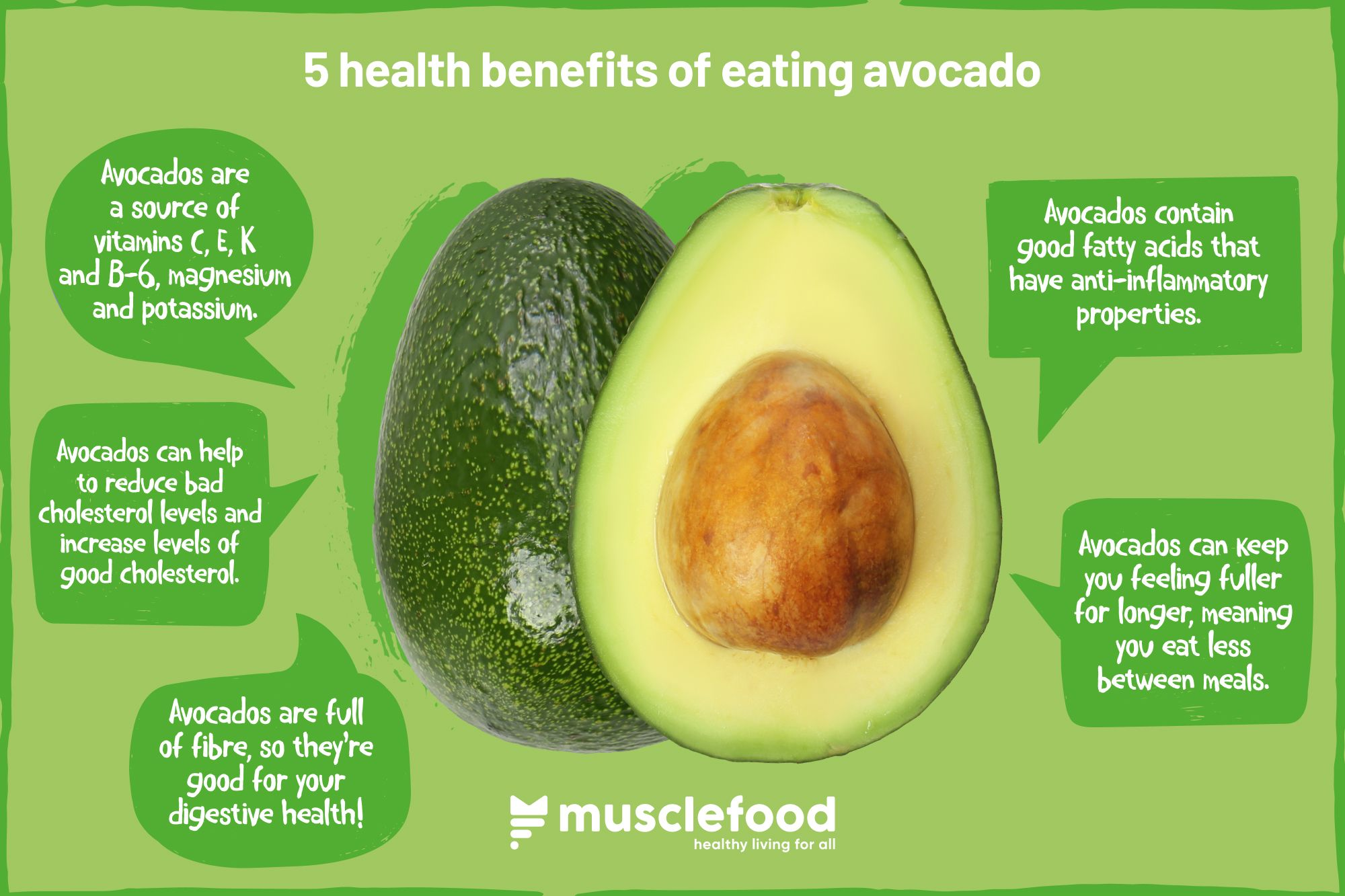 is avocado good for a low cholesterol diet