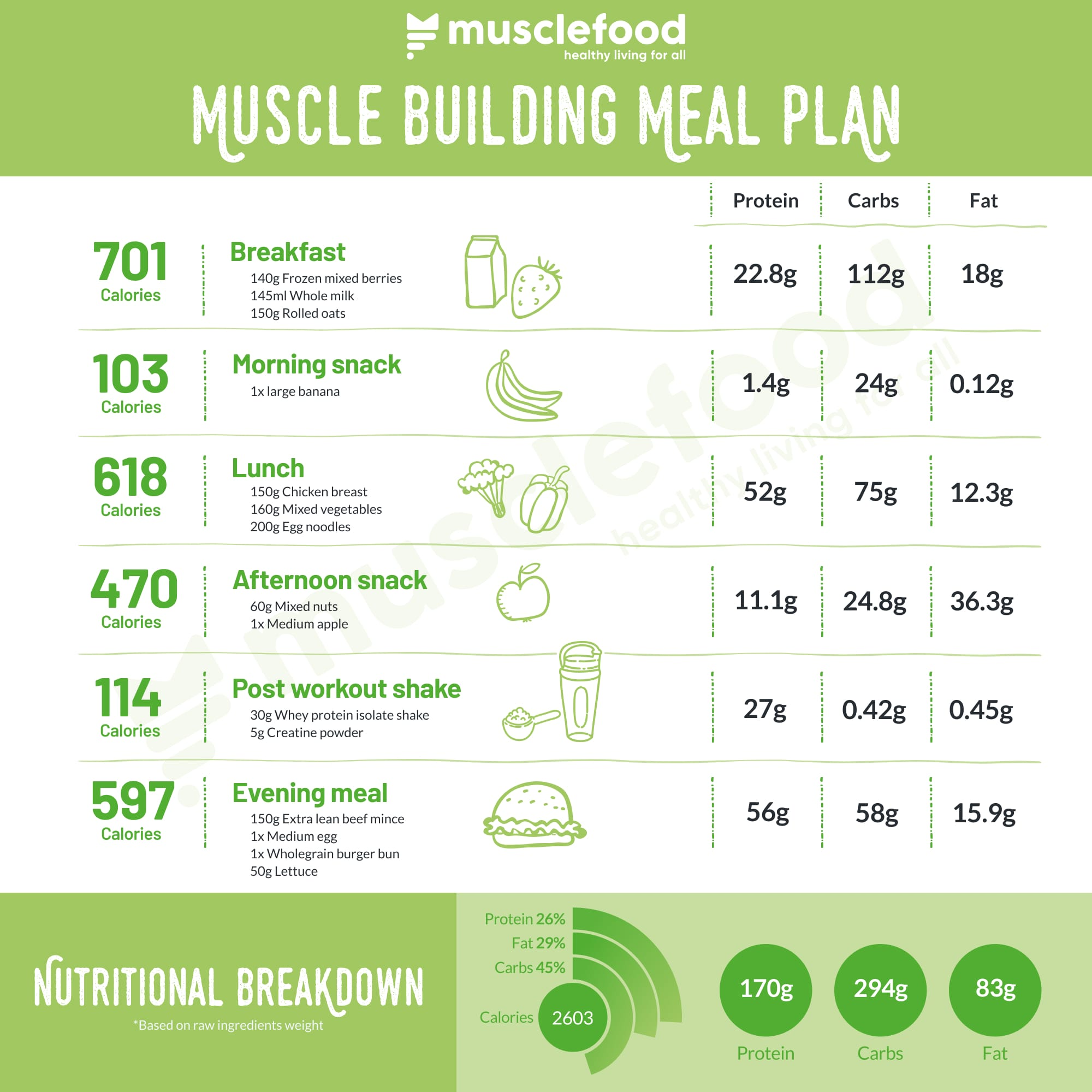 The ultimate muscle building meal plan 💪 | musclefood