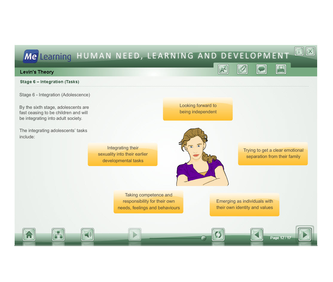 Human Need, Learning and Development Course Slide 12 of 17
