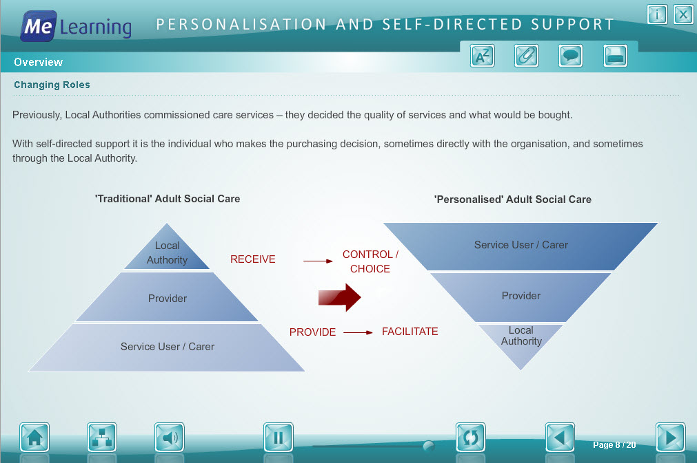 Personalisation and Self Directed Support Course Slide 8 of 20