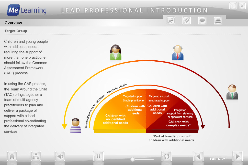 Lead Professional Course Slide 6 of 26