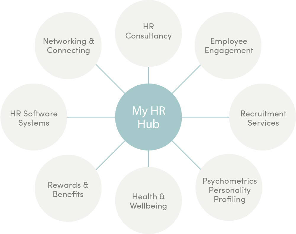 Graphic describing My HR Hub's flexible HR support offerings