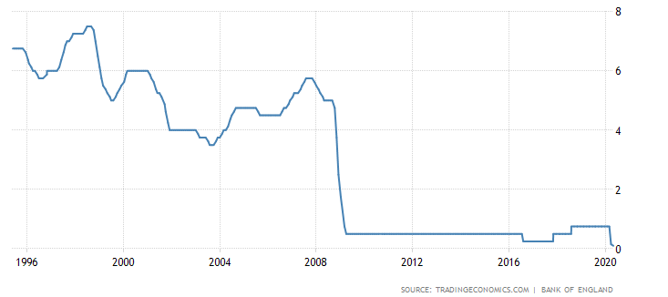 history of the bank of england interest rate as a graph