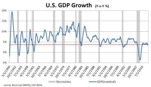 US GDP Growth from 1950 to 2010