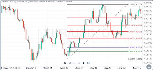 Fibonacci Support and Resistance Levels