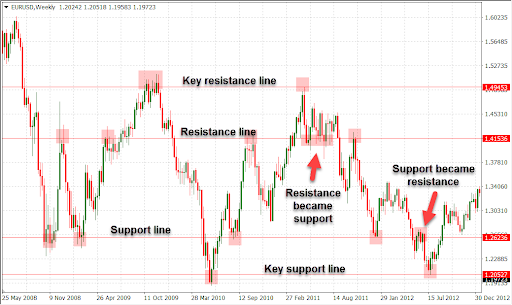 Support and Resistance Retracement and New Support Levels