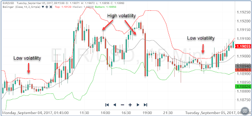 Bollinger Bands Showing Volatility