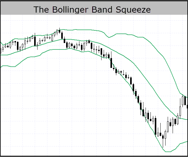 Bollinger Band Squeeze Example