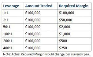 initial Margin Requirements on a Margin Acocunt