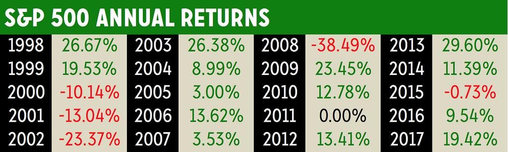 S&P Annual Returns