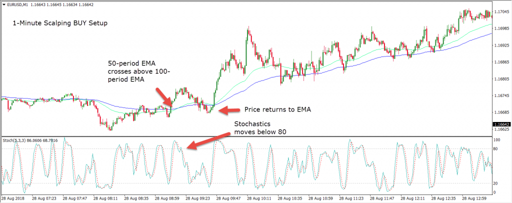 Using Stochastics Indicator in Scalping
